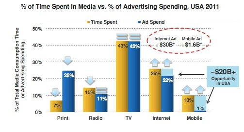 Percent of time spent in media vs percent of advertising spending graph
