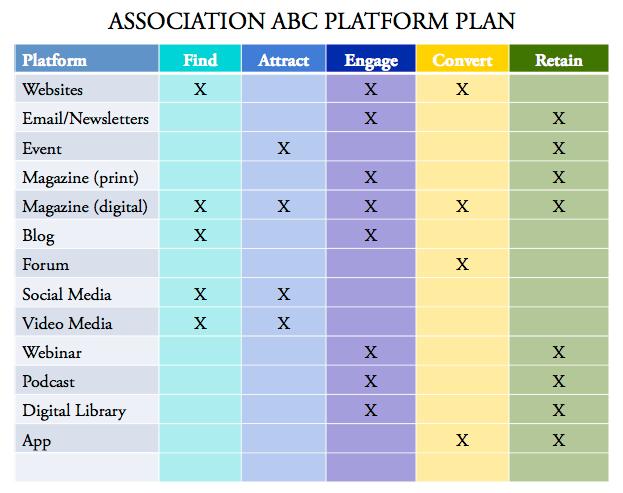 Association ABC Platform Plan