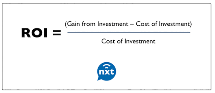 ROI equals Gain from investments minus cost of investment. Then divided by cost of investment