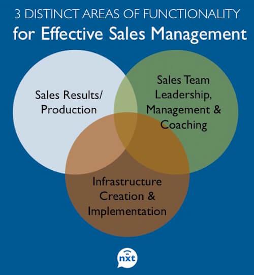 3 areas of sales management venn diagram