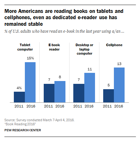 graphs showing the rise in Americans reading books on devices