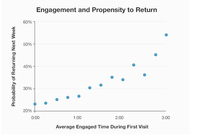 A graph of engagement and propensity to return