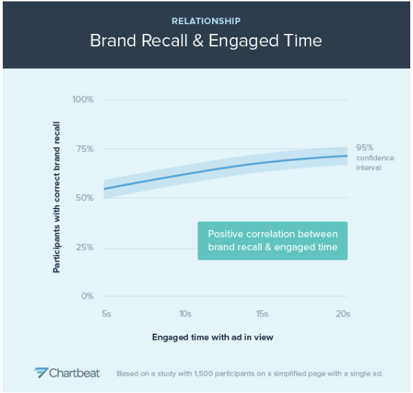 brand recall and engaged time graph