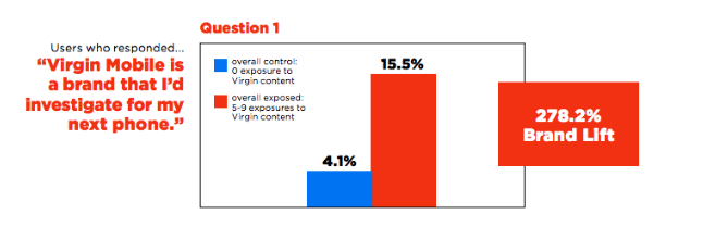 a graph of an audience poll for Virgin Mobile