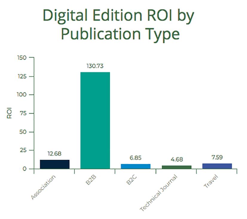 Digital Edition ROI chart