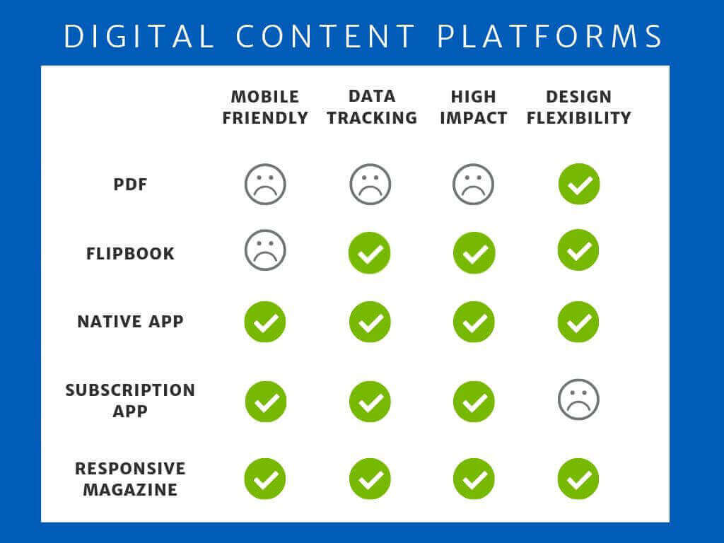 A chart comparing features of digital platforms