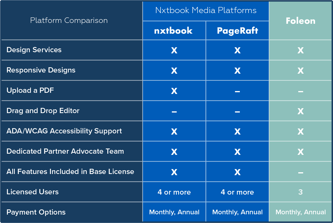 Nxtbook Media and Foleon comparison table