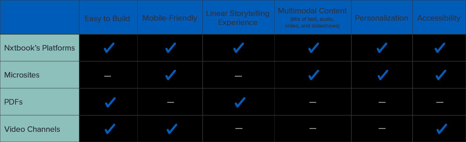 Comparison graph of platforms, based on content experiences